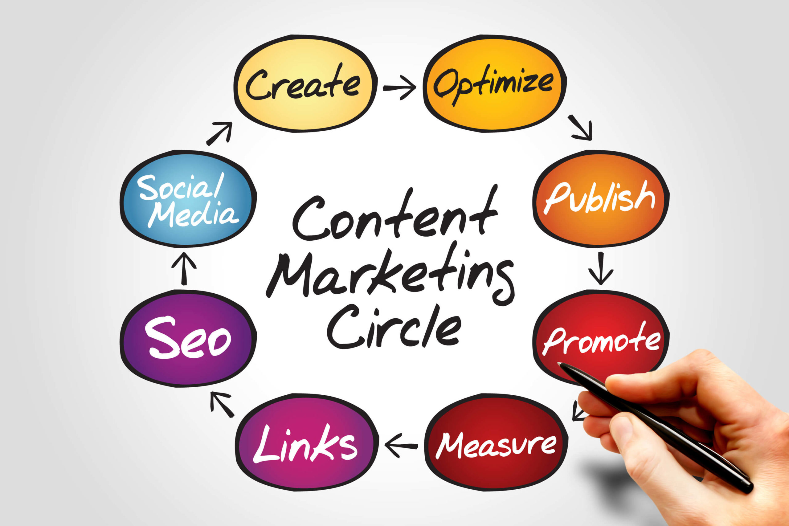 Common Mistakes Companies Make When Using Content Marketing